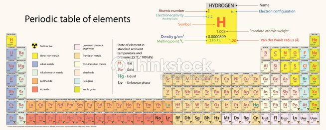 Periodic table of elements vector art thinkstock periodic table of elements vector art urtaz Choice Image