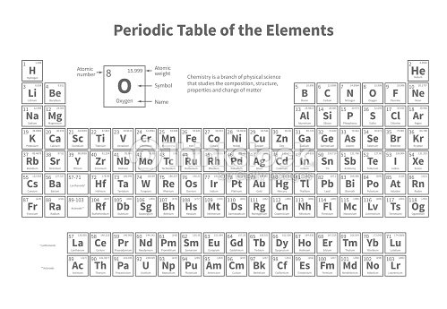 Periodic table of elements vector template for school chemistry periodic table of elements vector template for school chemistry lesson vector art urtaz Choice Image