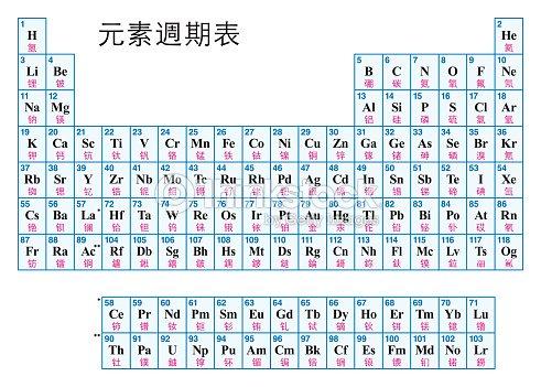 Tabla periodica de los elementos chinos arte vectorial thinkstock tabla periodica de los elementos chinos arte vectorial urtaz Choice Image
