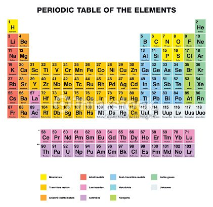 Periodic Table Of The Elements English Labeling Vector Art Thinkstock
