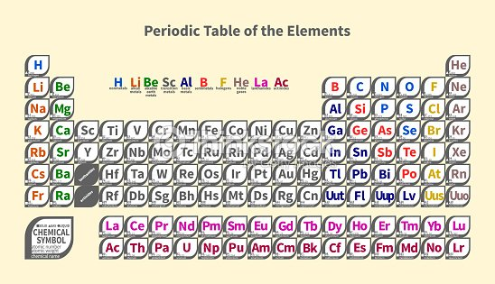 Periodic Table Of The Elements On Light Yellow Background Vector Art