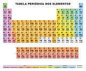 Periodic Table of the elements. PORTUGUESE labeling. Tabular arrangement. 118 chemical elements. Atomic numbers, symbols, names and color cells for metal, metalloid and nonmetal. Illustration. Vector.