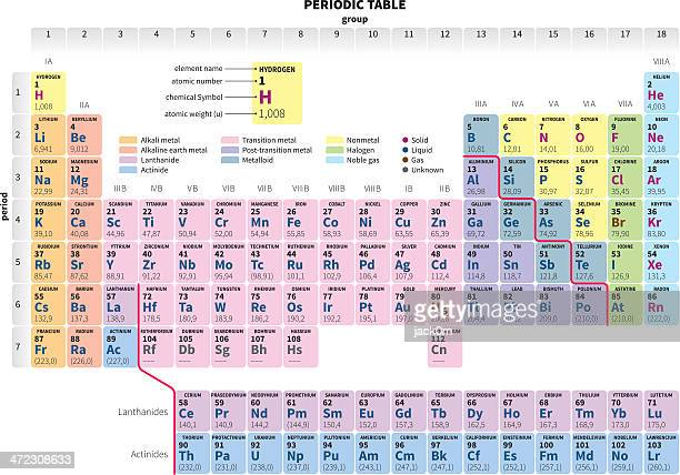 Periodic Table of the Elements simplified