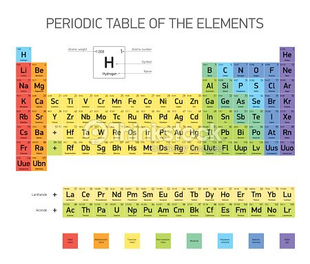 Periodic table of the elements vector design vector art thinkstock periodic table of the elements vector design vector art urtaz Choice Image