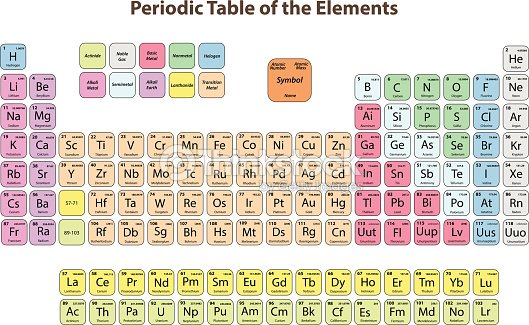 Periodic table of the elements vector art thinkstock periodic table of the elements vector art urtaz Choice Image