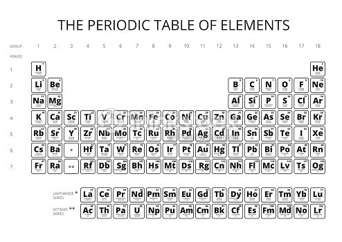 Periodic table of the elements with symbol and atomic number vector periodic table of the elements with symbol and atomic number vector art urtaz Gallery
