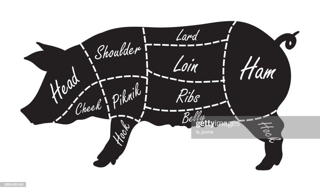 pork cuts butcher diagram vector id688485490?s=170667a&w=1007 pork cuts butcher diagram vector art thinkstock