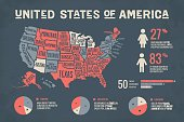 Poster map of United States of America with state names and abstract infographics elements. Detail modern infographic with map of USA, social infographics and information graphics. Vector Illustration