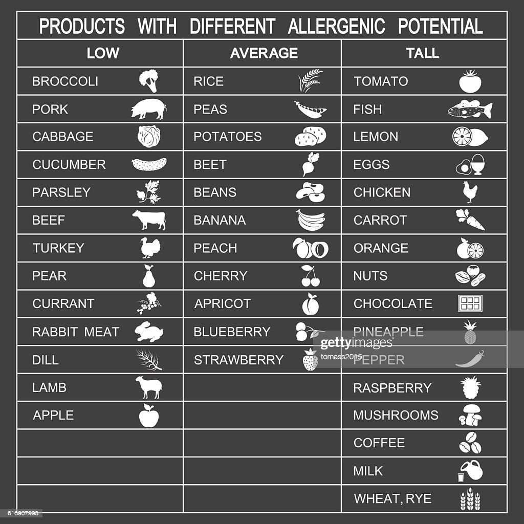 Products with different allergenic potential : Vector Art