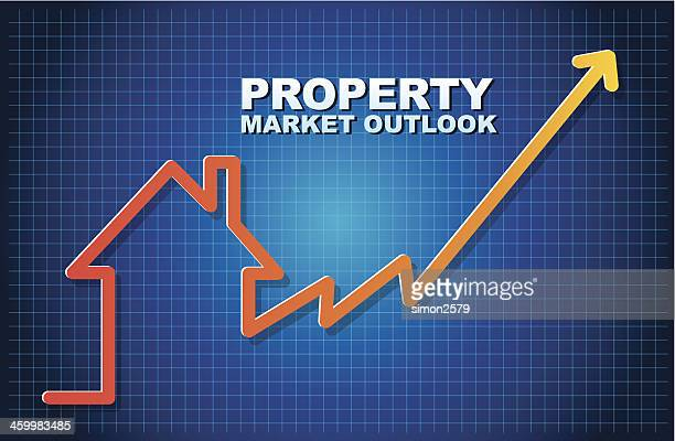 Property outlook chart