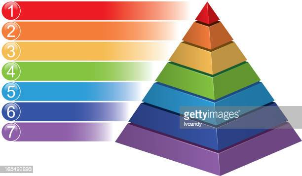 Pyramid statistical chart