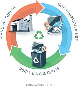 Vector illustration of circular economy showing product, material flow and garbage on white background with arrows and circle. Products are manufactured. After use collected in recycle dust bin as tra