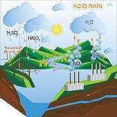 Scheme of the Acid rain, flats design vector illustration