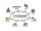 SEO Search Engine Optimization. Chart with keywords and icons. Sketch