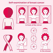 Self examination of breast cancer. Medicine, pathology, anatomy, physiology, health. Info-graphic. Vector illustration. Healthcare poster or banner template.