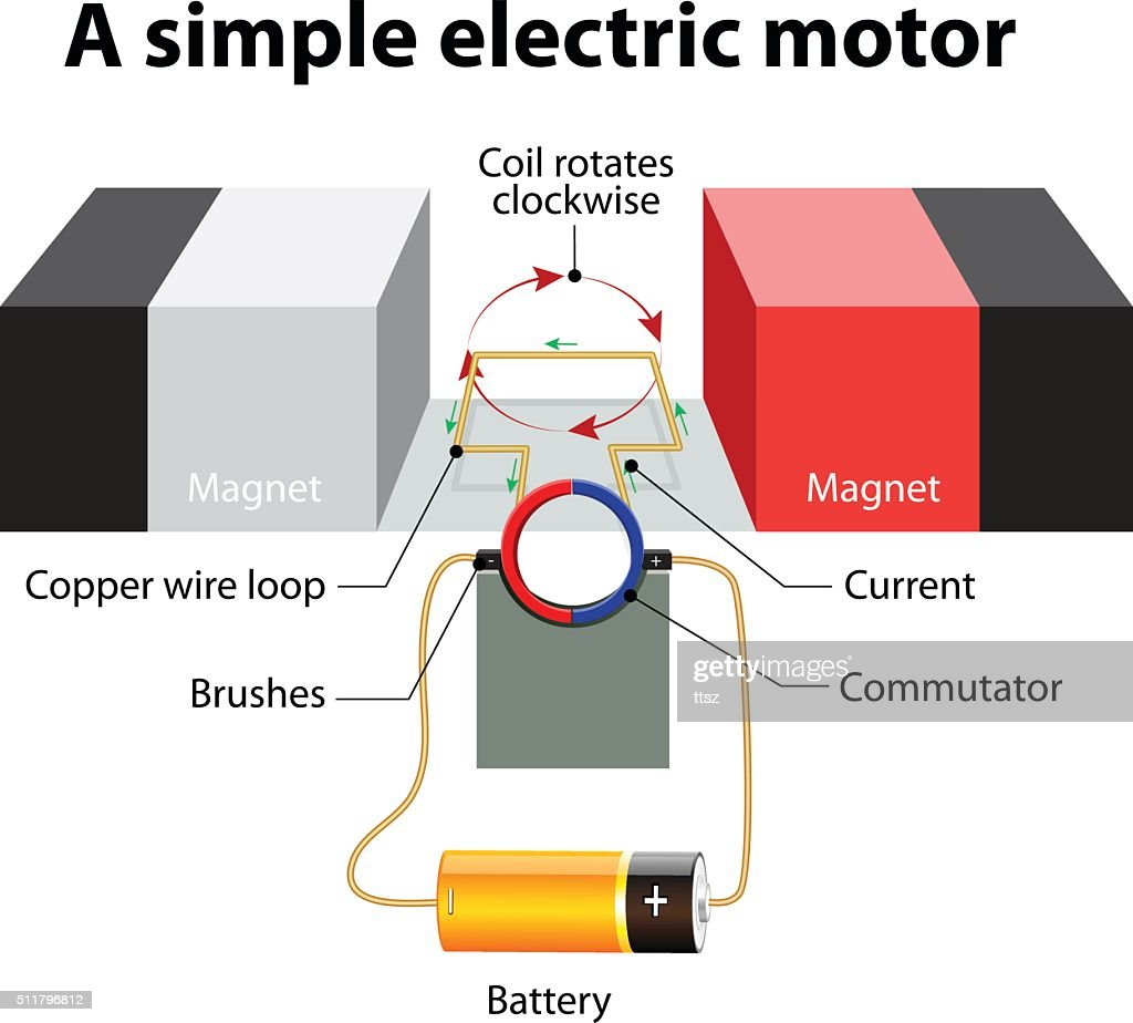 simple electric motor vector diagram vector id511796812?s=170667a&w=1007 simple electric motor vector diagram vector art thinkstock electric motor diagram at virtualis.co