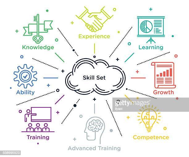 Set di competenze