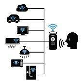 smart home and voice assistance system concept diagram, speech recognition, voice recognizer