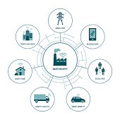 Smart industry concepts in a network: buildings, mobility, home, logistics and power grid