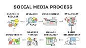 Social media process. Set of steps in social media marketing.