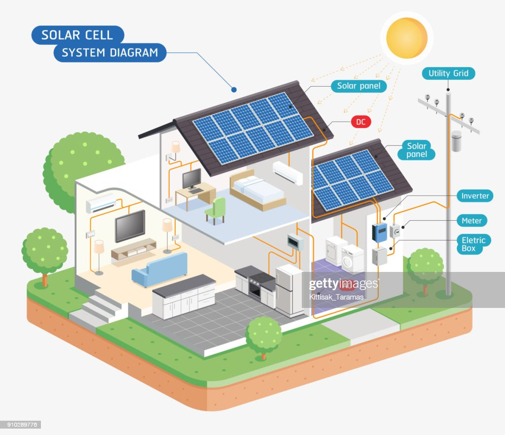 Photovoltaic System Single Line Diagram Electrical Wiring Diagrams Pv Cell Of Solar Fuse Box U2022 Site Plan And