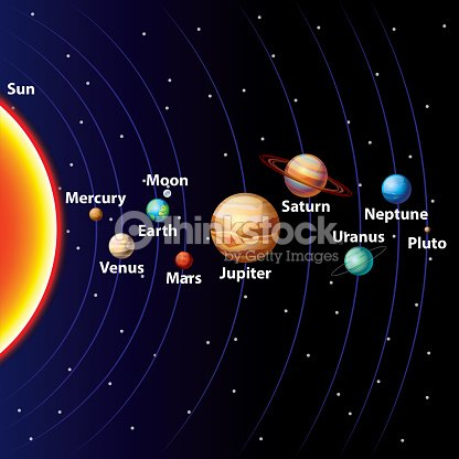 what are solar system is called - photo #19