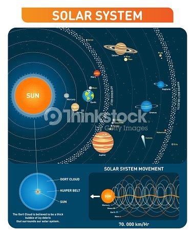 Solar system planets sun asteroid belt kuiper belt and other main solar system planets sun asteroid belt kuiper belt and other main objects ccuart Choice Image