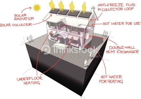 Solar Warmwasserbereiter Fußbodenheizung Hand Drawn Notizen Haus ...