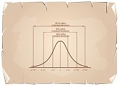 Business and Marketing Concepts, Illustration of Standard Deviation Diagram, Gaussian Bell or Normal Distribution Curve on Old Antique Vintage Grunge Paper Texture Background.