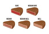 Steak doneness chart: differently cooked pieces of beef isolated on white background.
