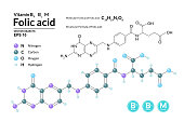 Structural chemical molecular formula and model of Folic acid. Atoms are represented as spheres with color coding isolated on background. 2d, 3d visualization and skeletal formula. Vector illustration