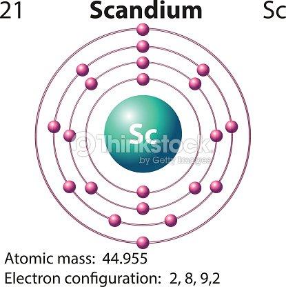 Symbol And Electron Diagram For Scandium Vector Art Thinkstock