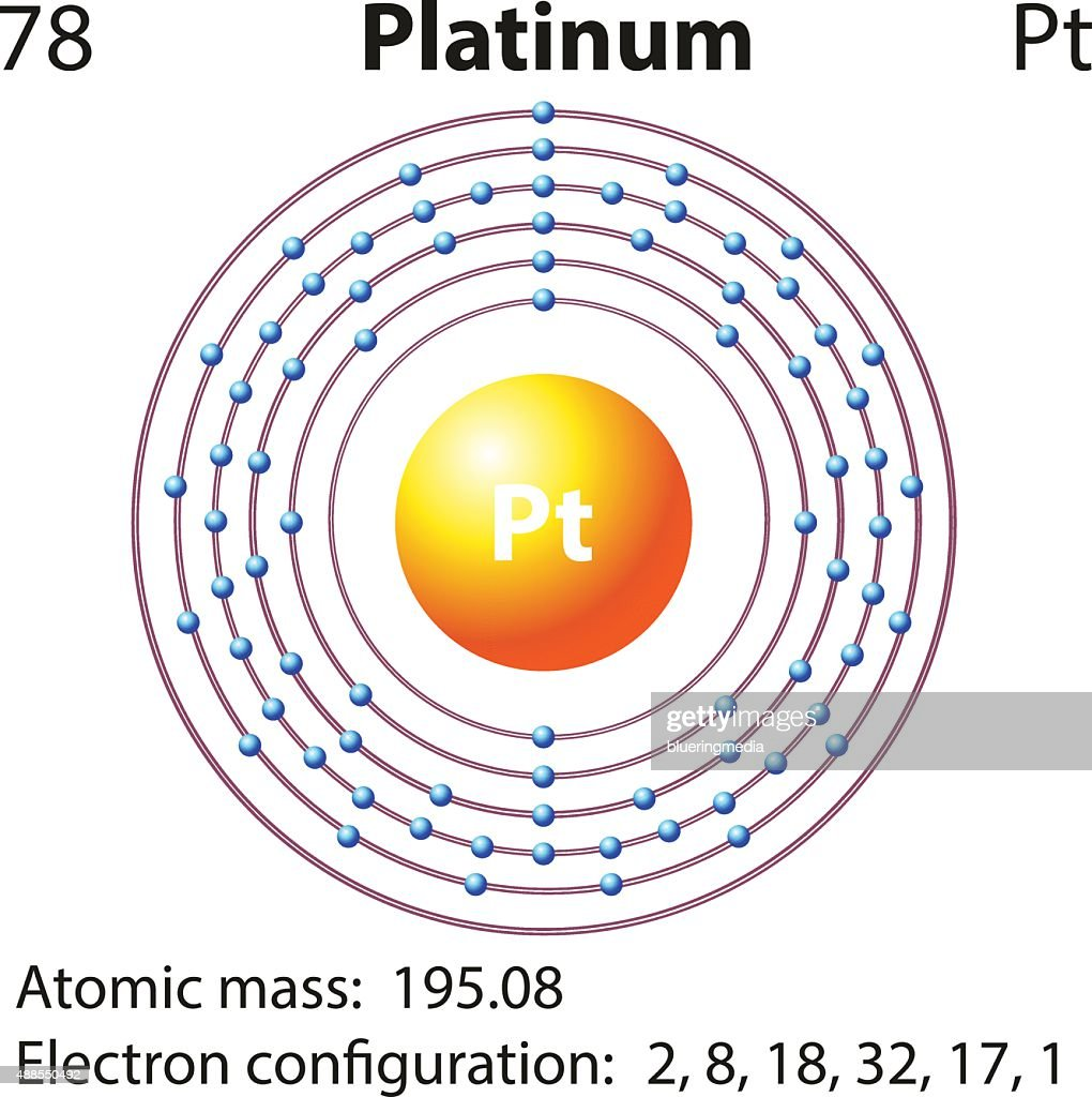 A diagram of an atom of platinum simple electronic circuits symbol and electron diagram for vector art thinkstock rh thinkstockphotos co uk atomic structure diagram basic atom diagram ccuart Gallery