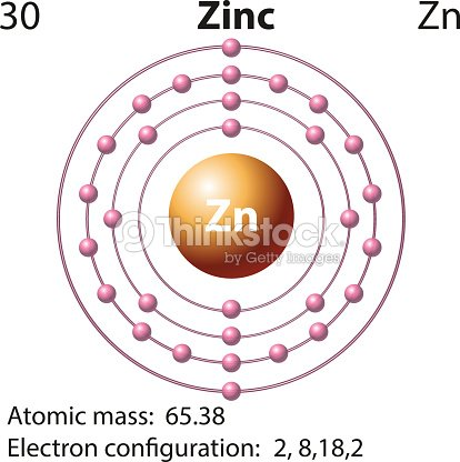 Symbol And Electron Diagram For Zinc Vector Art Thinkstock
