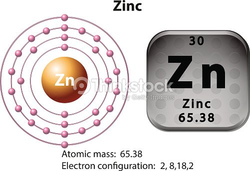 Symbol and electron diagram for zinc vector art thinkstock symbol and electron diagram for zinc vector art ccuart