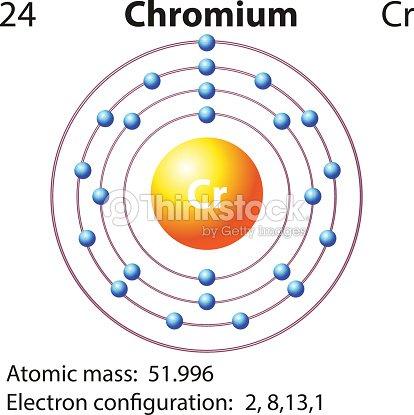 Symbol Electron Diagram Chromium Vector Art Thinkstock