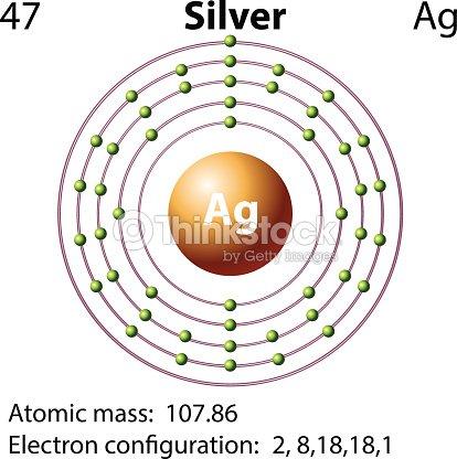 Symbol Electron Diagram For Silver Vector Art Thinkstock