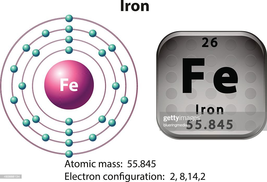 Diagram Of Electrons In Iron Basic Guide Wiring Diagram