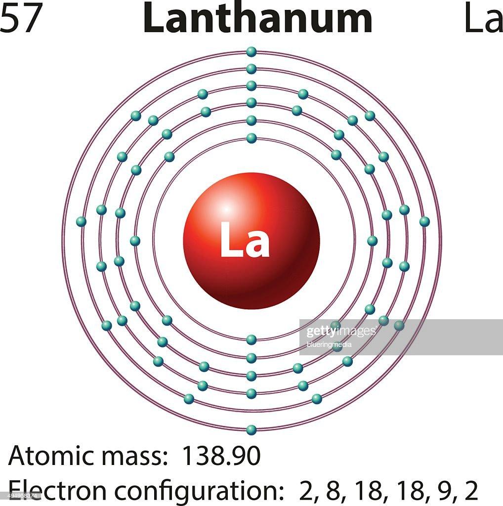 Lanthanum the atom diagram basic guide wiring diagram symbol electron diagram lanthanum vector art thinkstock rh thinkstockphotos ca lutetium atom boron atom ccuart Images