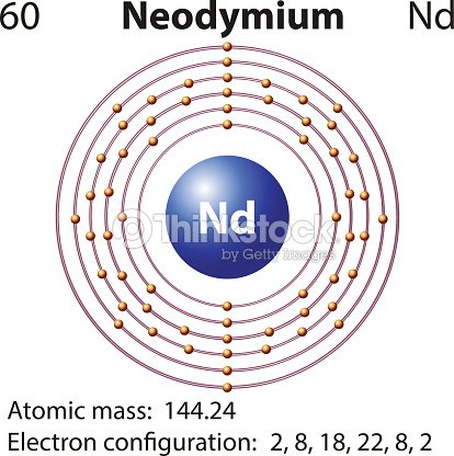 Symbol Electron Diagram Neodymium Vector Art Thinkstock