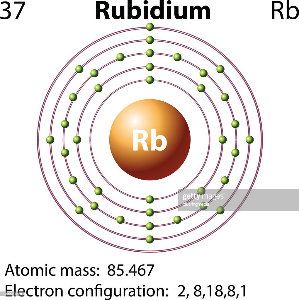 List Of Synonyms And Antonyms The Word Rubidium Atom Atoms Diagrams Electron Configurations Elements