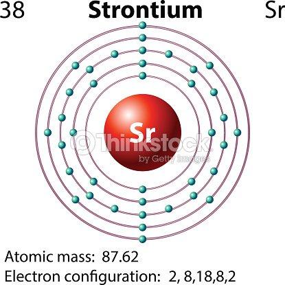 Symbol Electron Diagram Strontium Vector Art Thinkstock