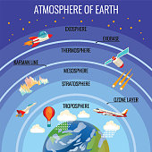The Earths atmosphere structure with white clouds that rain, colourful satellite, flying aircraft, red air-balloon etc. and names of layer above Earth planet. Vector poster of planet surrounding