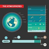 Layers of Earths Atmosphere infographic design vector illustration