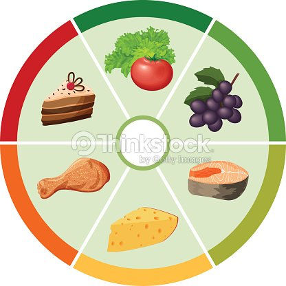 The Food Color Wheel Chart Vector Art Thinkstock