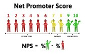 The formula for calculating NPS. Net Promoter Score, education infographics. Vector illustration, isolated on white background.