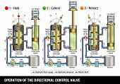 OPERATION OF THE DIRECTIONAL CONTROL VALVE. The graphic illustrates how the control valve of a hydraulic system that lifts a truck works on white background. Vector image