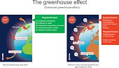 The greenhouse effect is the process by which radiation from a planet's atmosphere warms the planet's surface to a temperature above what it would be without its atmosphere. Vector graphic.