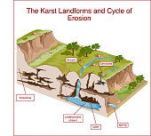 The Karst Landforms and Cycle of Erosion