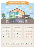 Top home remodeling trends infographic with house sections and icons: smart house, ecology and real estate concept